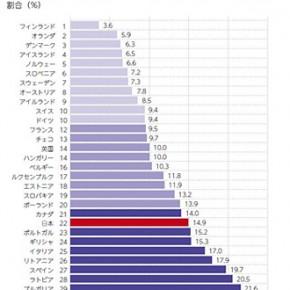 日本、6人に一人、子供の貧困