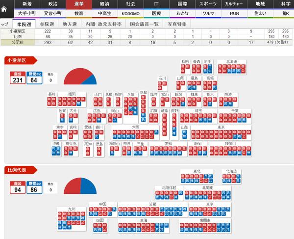 衆議院選挙2014、結果